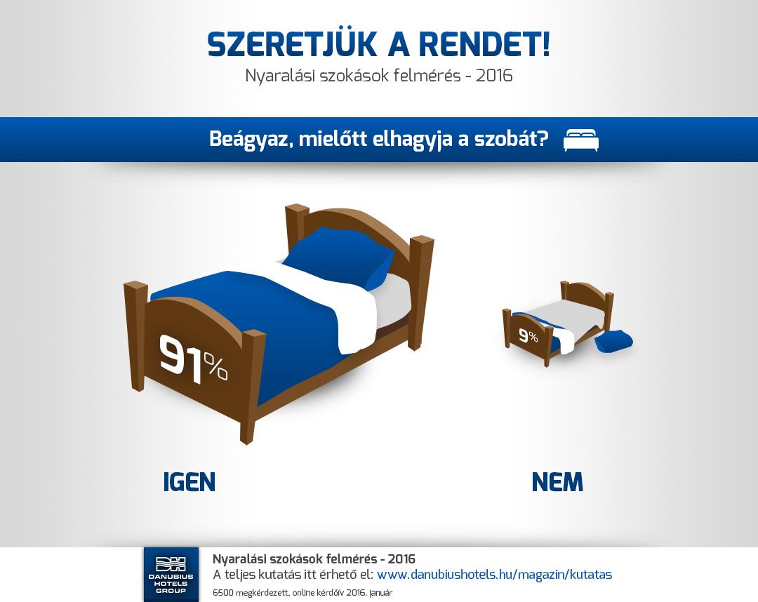 Nyaralási szokások felmérés - 2016 - Beágyazunk mielőtt elhagyjuk a szállodát