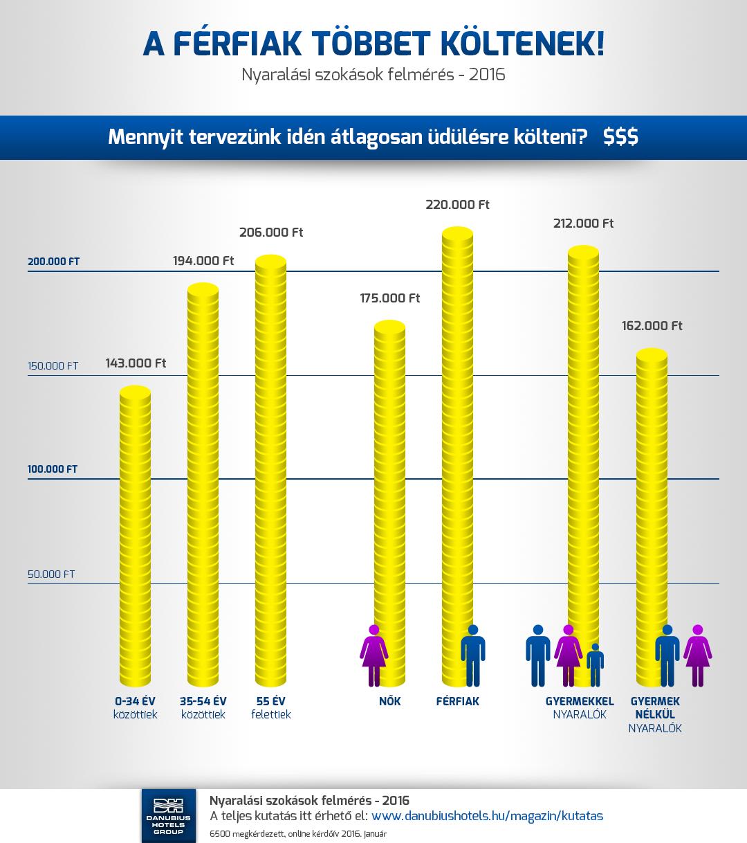 Nyaralási szokások felmérés - 2016 - A férfiak költenek többet