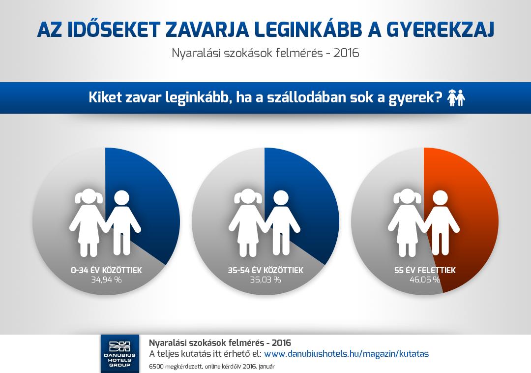 Nyaralási szokások felmérés - 2016 - Az idősebbeket zavarja leginkább a gyerekzaj