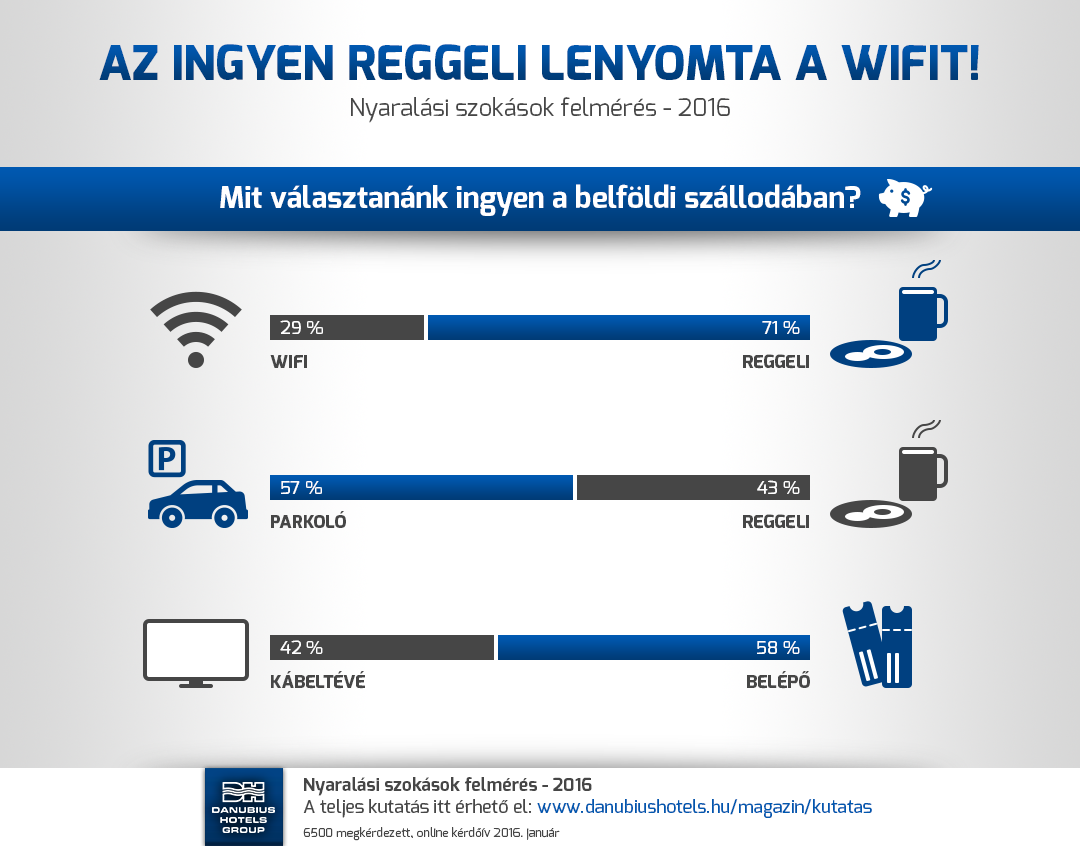 Nyaralási szokások felmérés - 2016 - Az ingyen reggeli lenyomta az ingyen WIFI-t