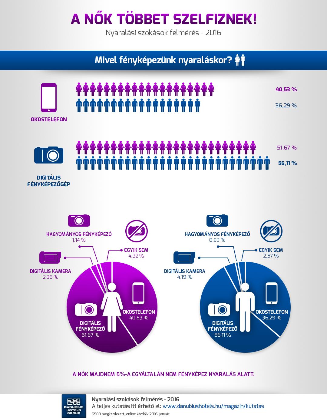 Nyaralási szokások felmérés - 2016 - A nők többet szelfiznek