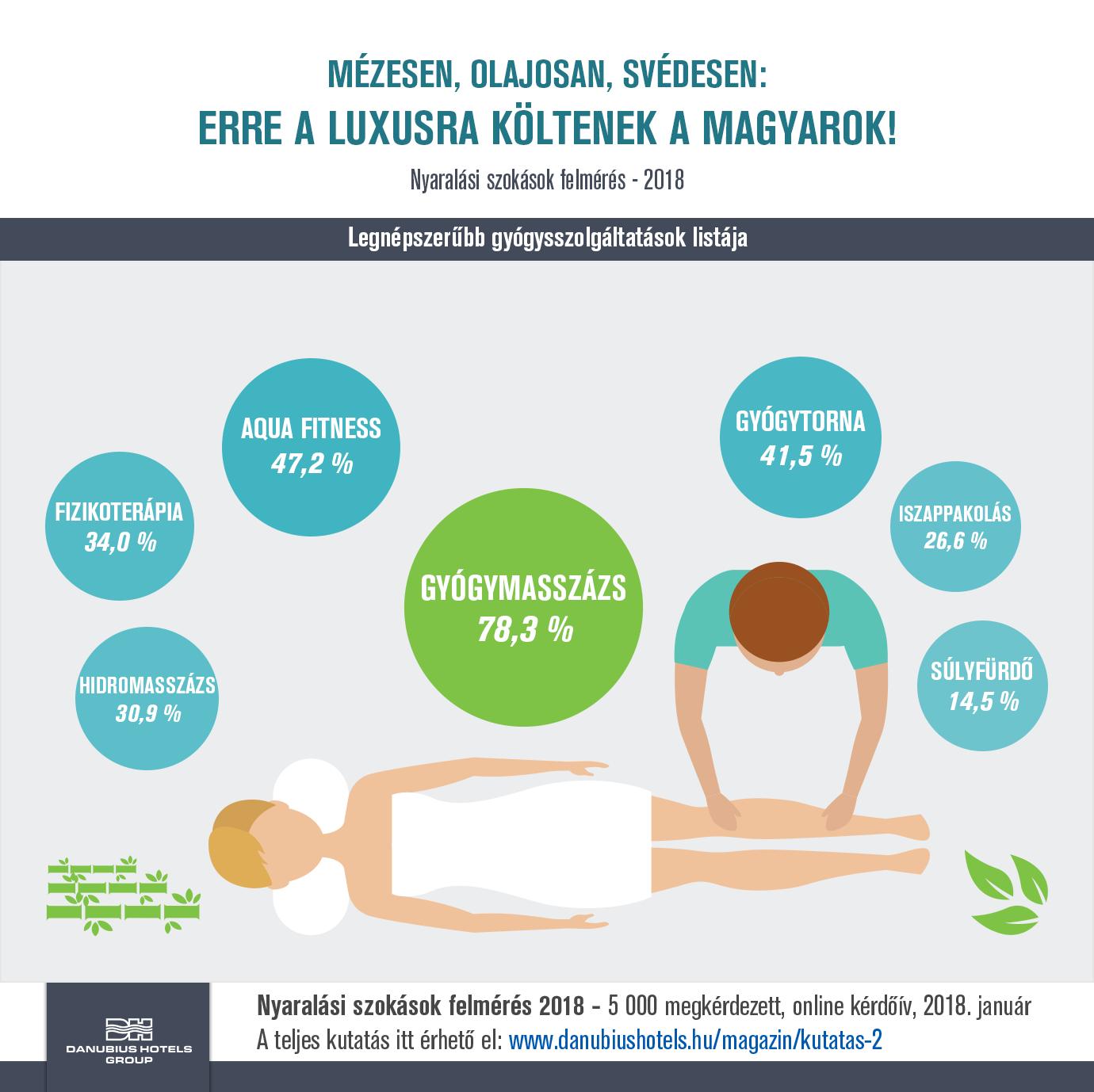 Danubius gyógy-wellness kutatás 2018