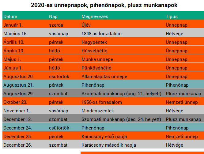 2020-as ünnepnapok, pihenőnapok, plusz munkanapok